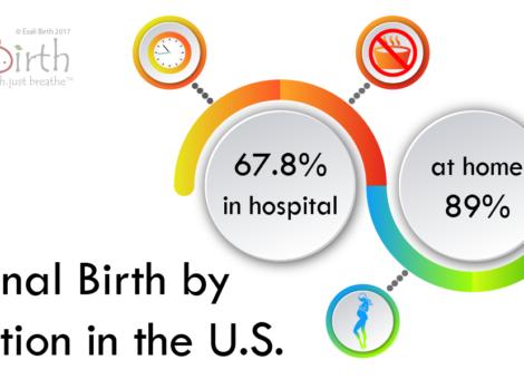 Vaginal Birth by Location Rates Esali Birth