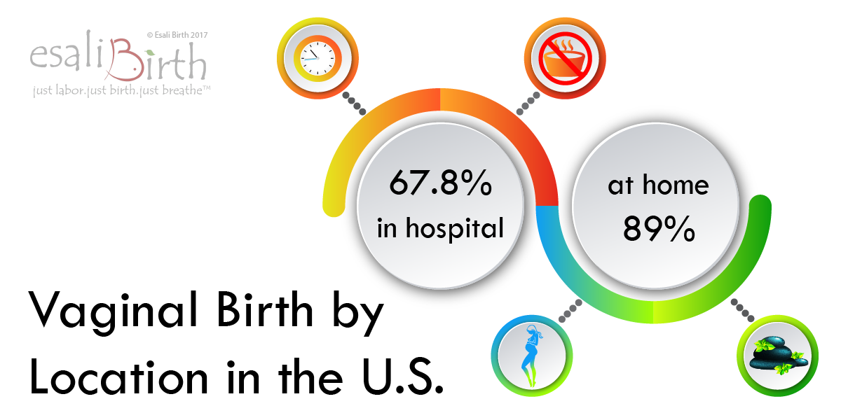 Vaginal Birth by Location Rates Esali Birth